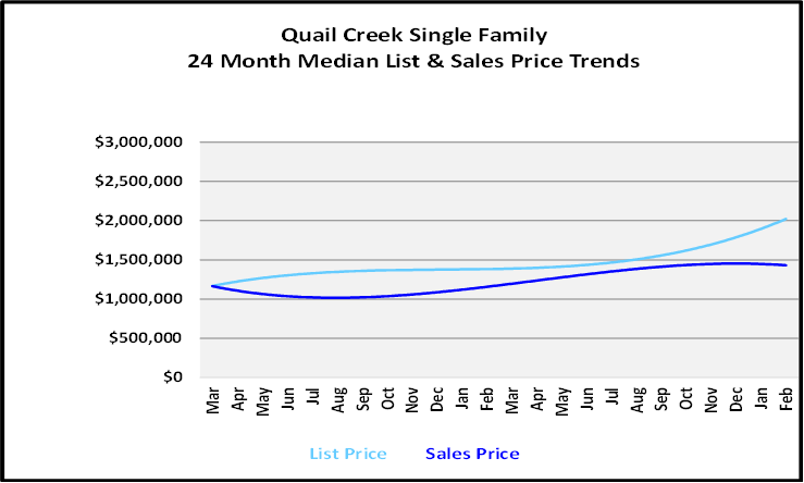 List and Sales Price Graph for Quail Creek Single Family Homes