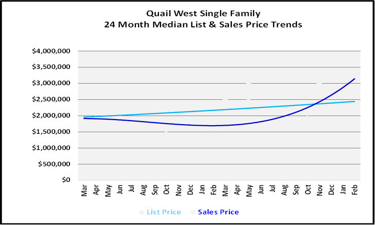 List and Sales Price Graph for Quail West Single Family Homes