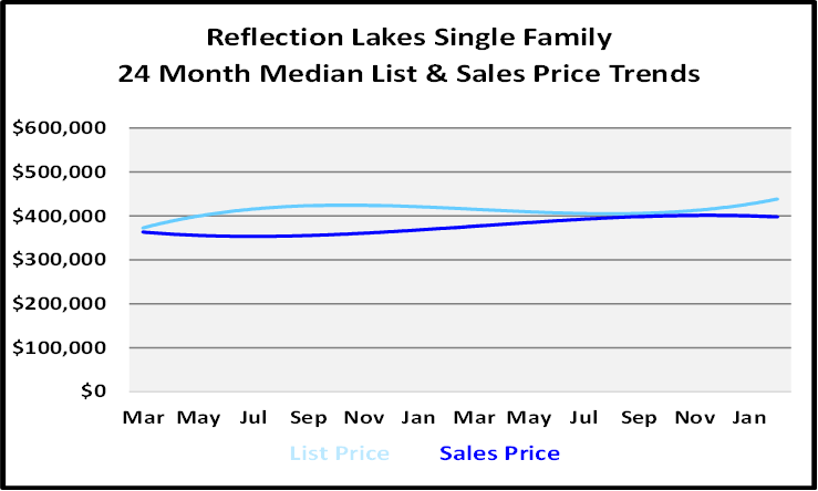 List and Sales Price Graph for Reflection Lakes Single Family Homes