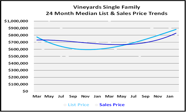 List and Sales Price Graph for Tthe Vineyards Single Family Homes