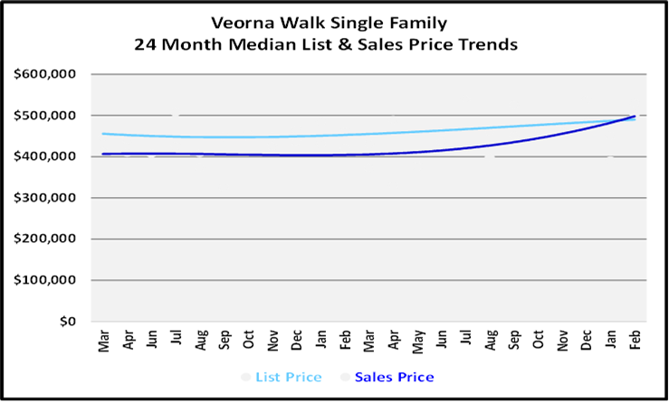 List and Sales Price Graph for Verona Walk Single Family Homes