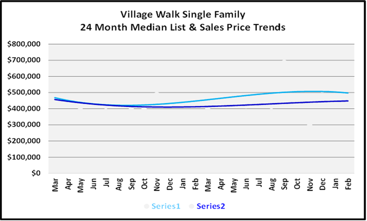 List and Sales Price Graph for Village Walk Single Family Homes