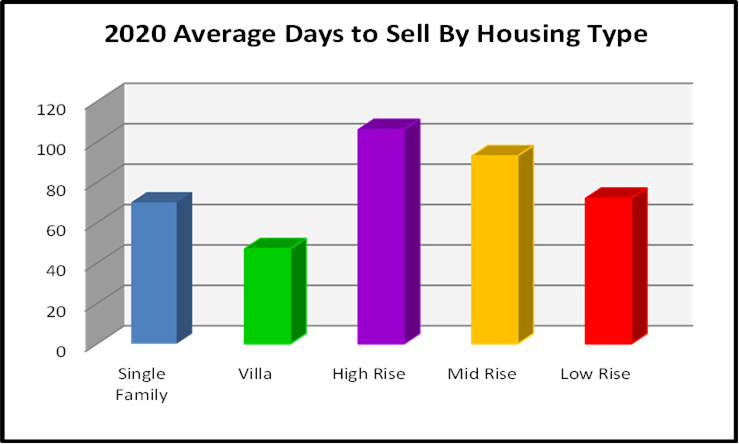 March 2021 Naples Real Estate Market Report Average Days to Sell by Housing Type Bar Chart
