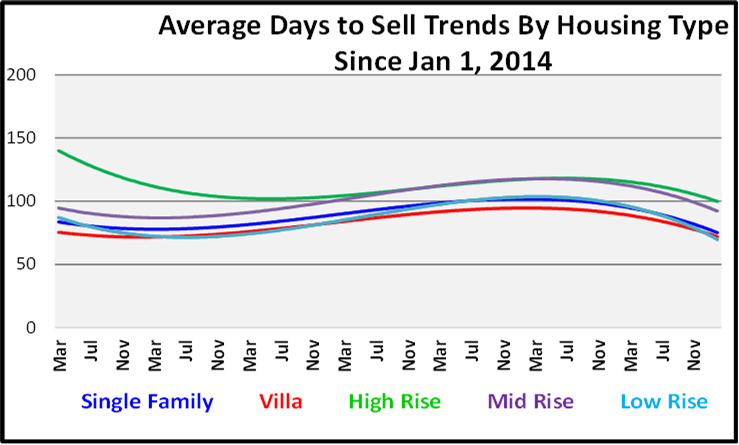 March 2021 Naples Real Estate Market Report Average Days to Sell by Housing Type Graph