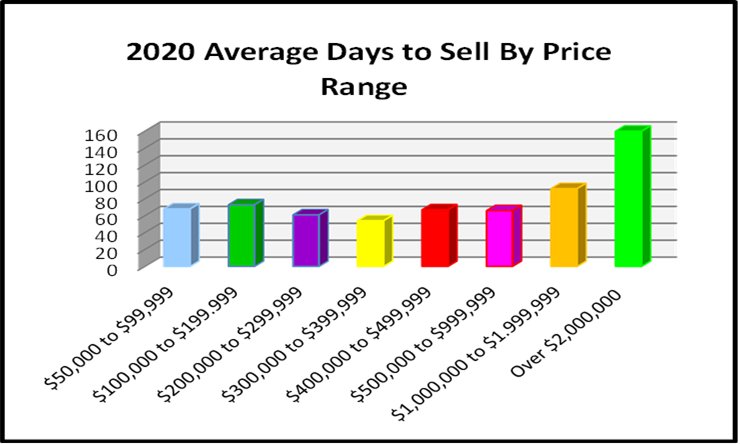 March 2021 Naples Real Estate Market Report Average Days to Sell by Price Rage Bar Chart