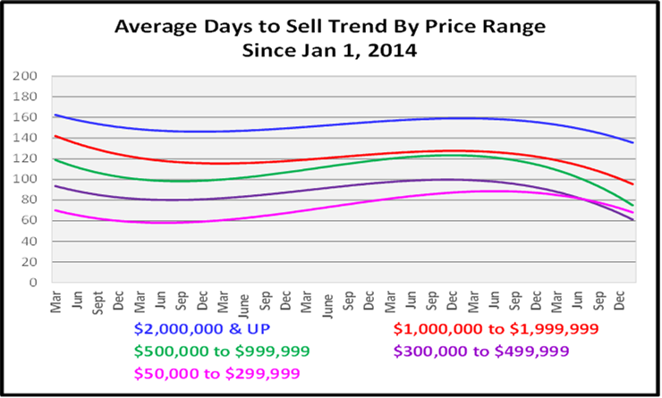 March 2021 Naples Real Estate Market Report Average Days to Sell by Price Range Graph