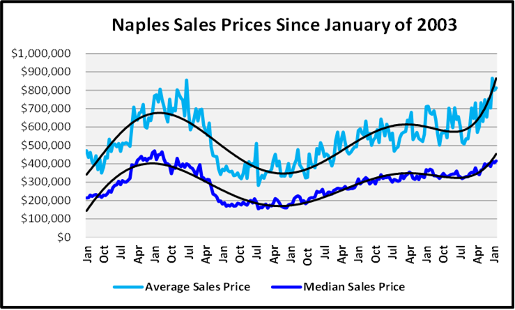 March 2021 Naples Real Estate Market Report Average and Median Sales Price Graph