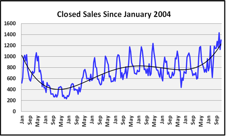 March 2021 Naples Real Estate Market Report Closed Sales Graph