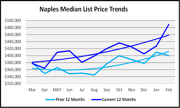 March 2021 Naples Real Estate Market Report List P{rice Trends Graph