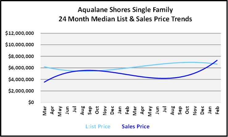 March 2021 Naples Real Estate Market Report List and Sales Price Graph for Acqualine Shores