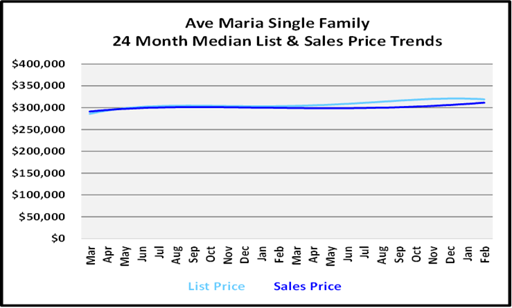 March 2021 Naples Real Estate Market Report List and Sales Price Graph for Ave Marie,