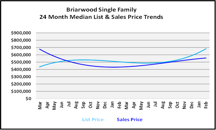 March 2021 Naples Real Estate Market Report List and Sales Price Graph for Briarwood