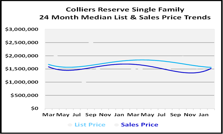 March 2021 Naples Real Estate Market Report List and Sales Price Graph for Colliers Reserve