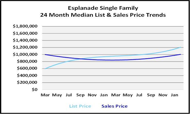 March 2021 Naples Real Estate Market Report List and Sales Price Graph for Esplanade