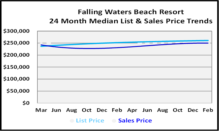 March 2021 Naples Real Estate Market Report List and Sales Price Graph for Falling Waters Beach Resort