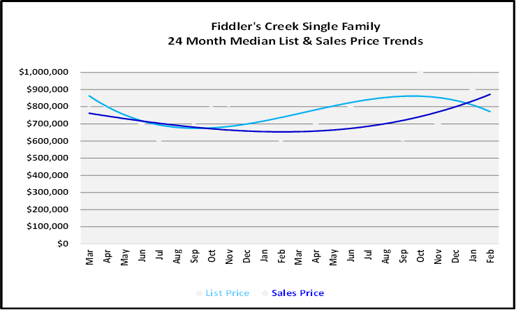 March 2021 Naples Real Estate Market Report List and Sales Price Graph for Fiddler's Creek