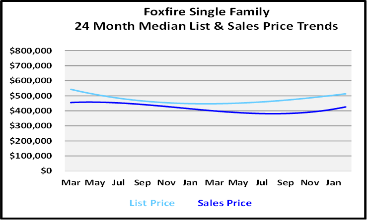 March 2021 Naples Real Estate Market Report List and Sales Price Graph for Fixfire