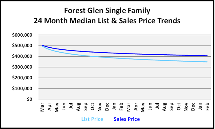 March 2021 Naples Real Estate Market Report List and Sales Price Graph for Forest Glen