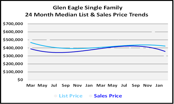 March 2021 Naples Real Estate Market Report List and Sales Price Graph for Glen Eagle