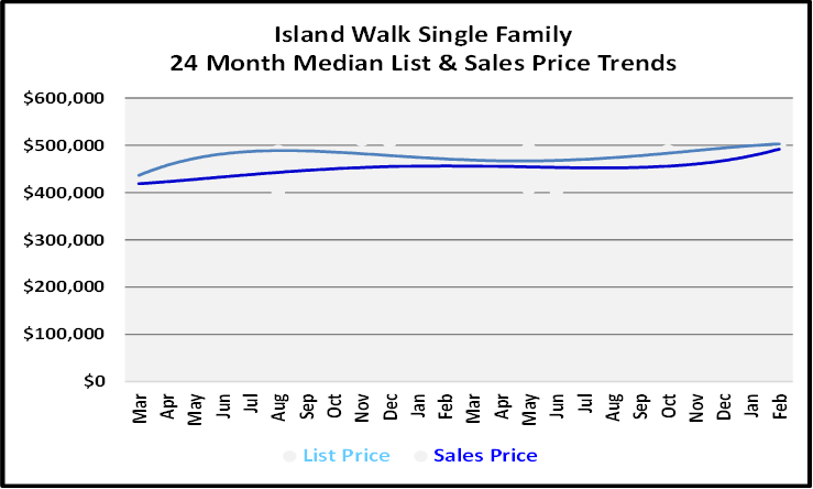 March 2021 Naples Real Estate Market Report List and Sales Price Graph for Island Walk