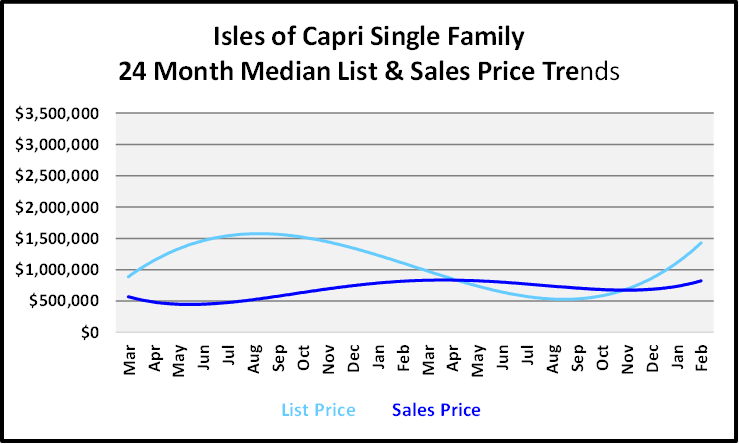 March 2021 Naples Real Estate Market Report List and Sales Price Graph for Isles of Capri