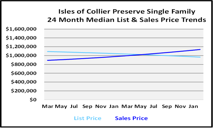 March 2021 Naples Real Estate Market Report List and Sales Price Graph for Isles of Colliers Preserve