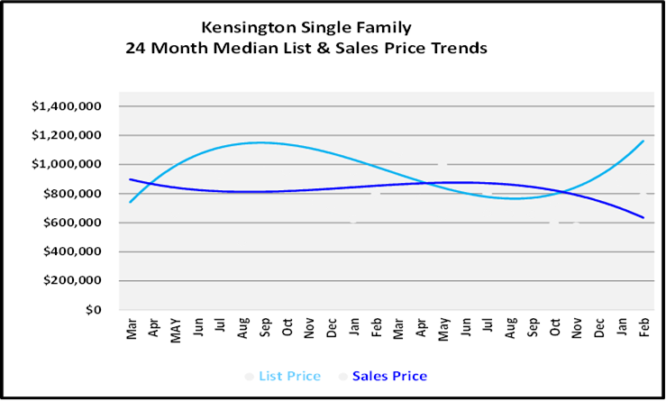 March 2021 Naples Real Estate Market Report List and Sales Price Graph for Kensington