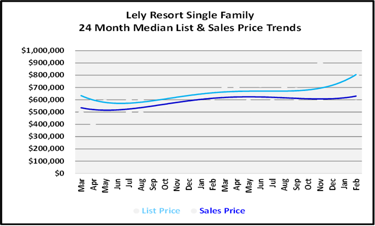 March 2021 Naples Real Estate Market Report List and Sales Price Graph for Lely Resort