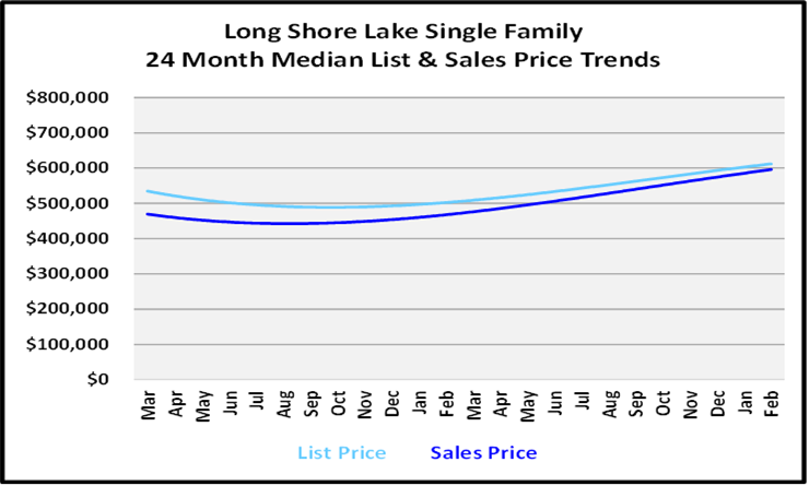 March 2021 Naples Real Estate Market Report List and Sales Price Graph for Long Shore Lake