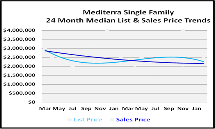 March 2021 Naples Real Estate Market Report List and Sales Price Graph for Mediterra