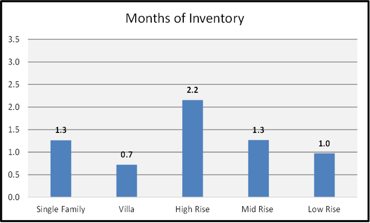March 2021 Naples Real Estate Market Report Months of Inventory by Housing Type Bar Chart
