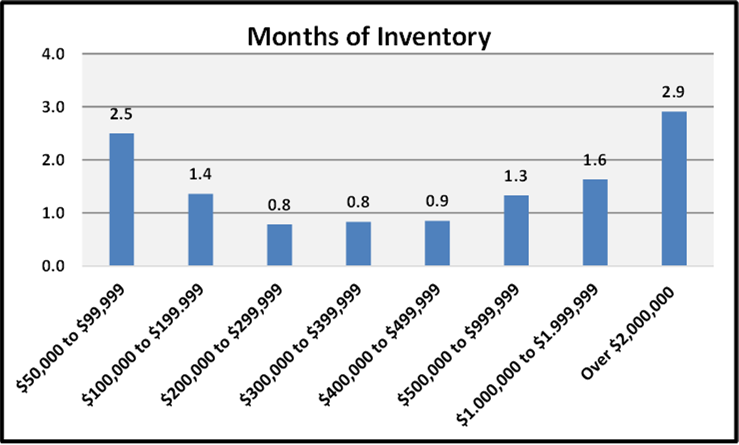 March 2021 Naples Real Estate Market Report Months of Inventory by Price Rage Bar Chart
