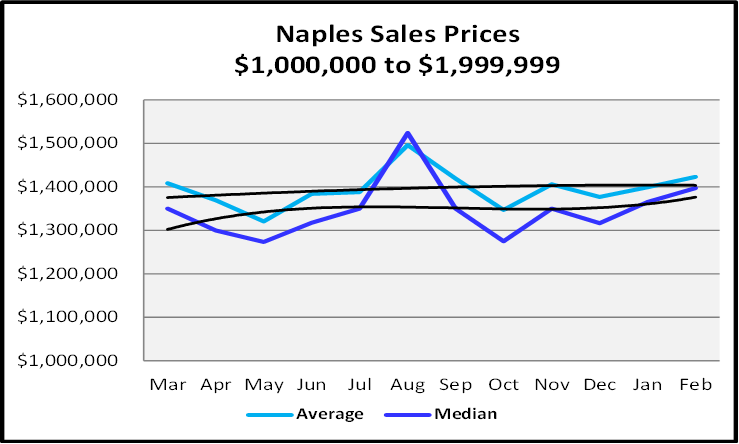 March 2021 Naples Real Estate Market Report Sales Price Graph $1,000,000 to $1,999,999
