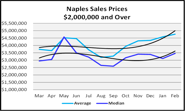 March 2021 Naples Real Estate Market Report Sales Price Graph $2,00,000 and Over