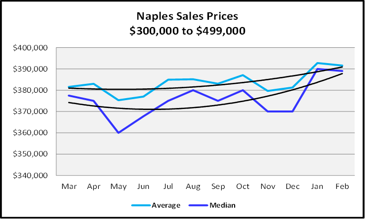 March 2021 Naples Real Estate Market Report Sales Price Graph $300,000 to $499,999