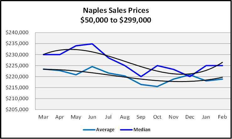 March 2021 Naples Real Estate Market Report Sales Price Graph $50,000 to $299,999