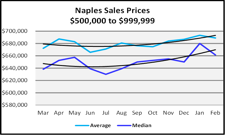 March 2021 Naples Real Estate Market Report Sales Price Graph $500,000 to $999,999