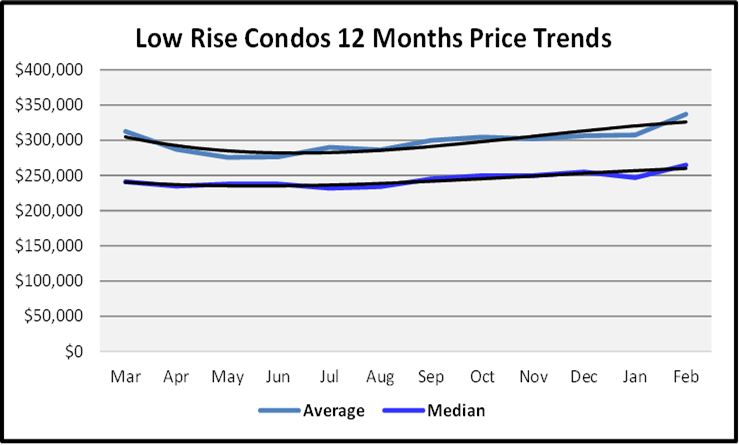 March 2021 Naples Real Estate Market Report Sales Price Graph Low Rise Condos
