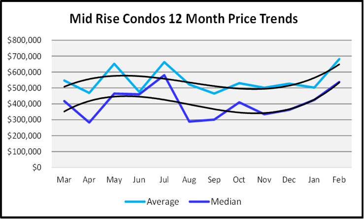 March 2021 Naples Real Estate Market Report Sales Price Graph Mid Rise Condos