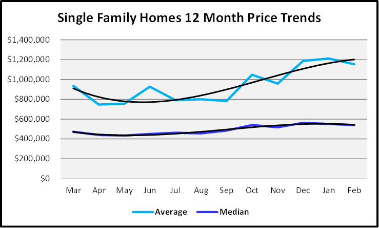 March 2021 Naples Real Estate Market Report Sales Price Graph Single Family Homes