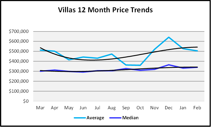 March 2021 Naples Real Estate Market Report Sales Price Graph Villas