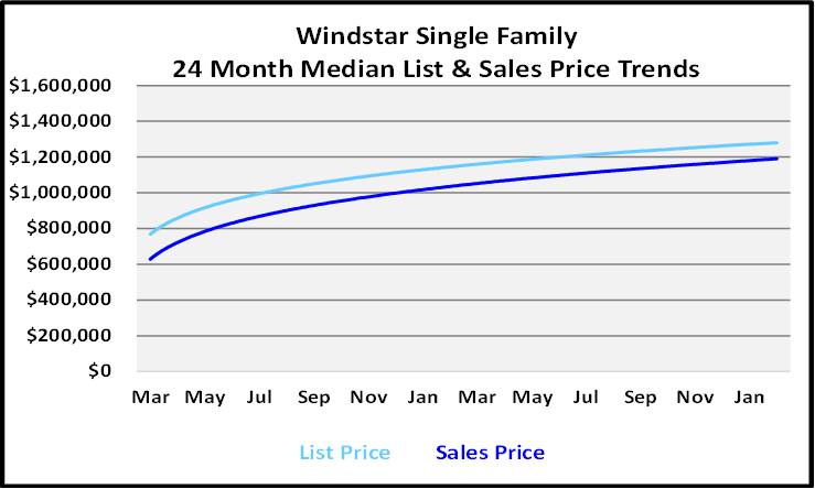 Real Estate Market Report Windstar Single Family Homes Graph