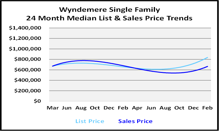 March 2021 Naples Real Estate Market Report Wyndemere Single Family Homes Graph